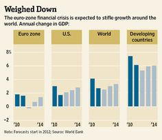 The euro-zone financial crisis is expected to stifle growth around the world. Annual change in GDP: