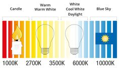 Warm White or Cool white? Rural Studio, Candle Warmer, Good To Know, Cool Stuff, Led, Lamps, Design, Lighting, Kitchen