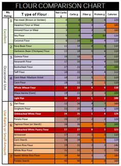 Low carb flour Flour Comparison Chart In terms of low carb Flax Meal, Hazelnut Flour, Almond Flour, Soy Flour, Coconut Flour, Fava Bean Flour and Garbanzo Bean (Chickpea) Flour are ranked as excellent. The figures on this chart are based on a serving size of 1/4 cup (4 Tb).