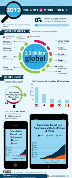 2012 Internet & Mobile Trends
