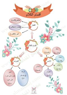 Arabic Alphabet Letters, Arabic Alphabet For Kids, Tafsir Coran, Arabic Handwriting, Arabic Verbs, Abc Preschool, Eid Stickers, Learn Arabic Online, Pottery Painting Designs