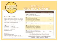 Essential Oil Dilution Chart >>>> Check this out!!! I have learned SO much about the safety of using EO from this website!!!