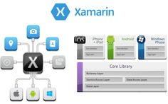 Building a cross platform mobile application, is one of the biggest problems for developers. To ease this, developers are using Xamarin framework which works on the concept of write once and run everywhere.