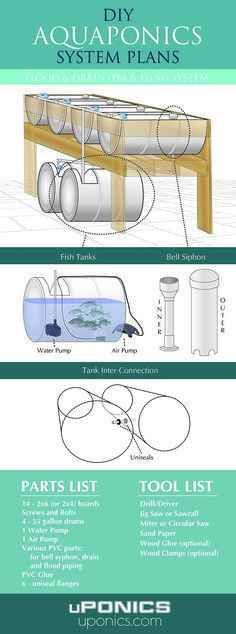 Really nice set of aquaponics plans! #hydroponicsarchitecture