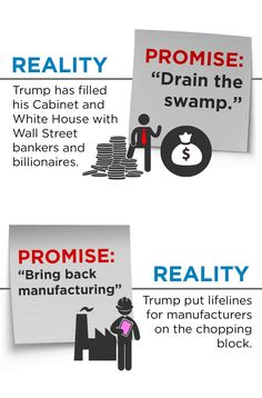 Promise: Drain the swamp. Reality: Trump has filled his cabinet and White House with Wall Street bankers and billionares.