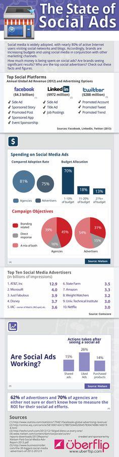 La publicité sur les réseaux sociaux en 2013
