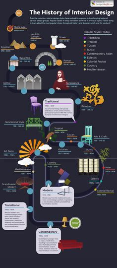 """The home décor infographic, apart from being education it is funny as well. It takes you from the beginning of the era of """"interior design"""" (Stone Age) to the stainless era of the century. The particular infographic was designed by """"Design Shuffle's"""". Interior Design Basics, Interior Design History, Interior Design Classes, Interior Design Business, Interior Styling, Interior Decorating, Decorating Hacks, Principles Of Interior Design, Interior Design Facts"""