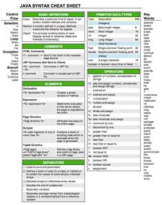Java Syntax Cheatsheet
