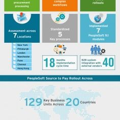 A case study showcasing how Cognizant saved millions for a leading Asset Management and Securities Company through PeopleSoft Procure to Pay Implement