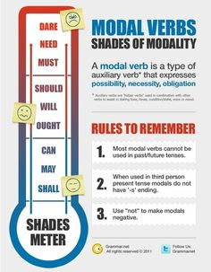 Modal Verbs. Rules to Remember. Perfect for Stephen Graham's exposition writing piece.