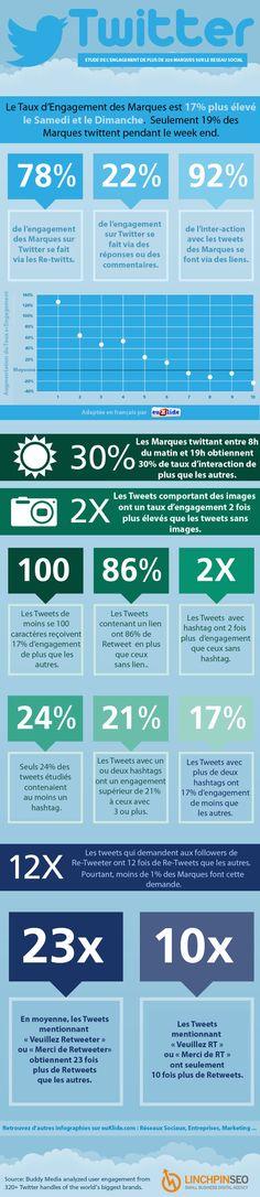 #étude sur l'usage de #twitter par plus de 320 #marques