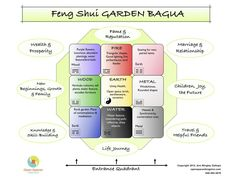 Feng Shui Home Bagua. Earth, water, fire, metal, and wood: the 5 essential feng shui elements are the factors that influence the philosophy of this art of living in harmony with all the environment together with ourselves. Feng Shui Rules, Feng Shui Tips, Feng Shui House, Feng Shui Bedroom, Feng Shui Garden Design, Feng Shui History, Creating Positive Energy, Plant Shelves, Cool Lighting