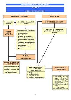 Cuadros resumen ley de Contratos del Sector Público Diagram, Chart, Disney, Advertising, Nursing Assistant, Mind Maps, Management, Disney Art