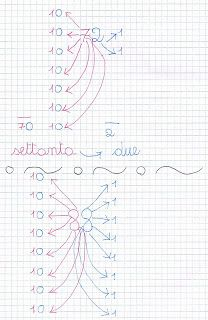 Il quadrato dei primi cento numeri Notebook, Bullet Journal, Coding, Math, Learning, Gelato, Studio, 1st Grades, Notebooks