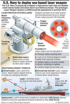 US Navy plans to install high-power laser weapons on its boats – an annotated graphic – Engineering & Technology magazine Us Navy Ships, United States Navy, Military Weapons, Military Equipment, Modern Warfare, Panzer, Aircraft Carrier, Battleship, Military History