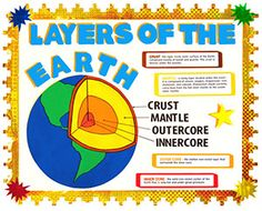 Make a Science Fair Project about Layers of the Earth: Earth Science Poster Ideas for Kids - Huda Alawi - Pinsit Earth Science Projects, Cool Science Fair Projects, Science Experiments Kids, Science Lessons, Science Ideas, Kid Science, Social Science, 4th Grade Science, Elementary Science