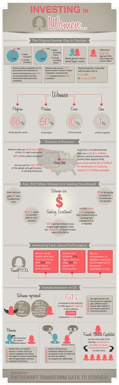 Investing In Women: The Original Gender Gap In Startups [INFOGRAPHIC] #investing #women #startups