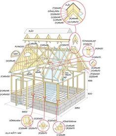 Växthus ventilation