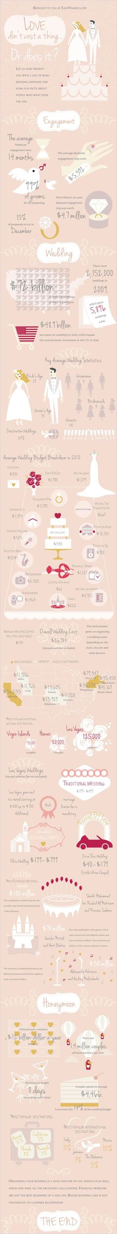 average cost of getting married...why you shouldn't spend a bajillion dollars on just flowers when there are so many other costs in my mind but hey to each their own. I'd personally rather have a super nice dress, spend enough on the wedding that people say they had fun, and go on a nice honeymoon. No need to spend your life's savings before you even have any lol