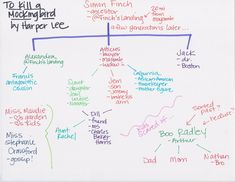 Low Teach, High Visual English lessons - mapping To Kill a Mockingbird characters