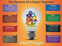 The Elements Of A Digital Classroom - What exactly comprises a 'digital classroom' is flexible because a digital classroom is a flexible idea. We identify 8 critical elements of the digital classroom.