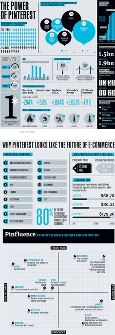The Power of Pinterest [ CaptainMarketing.com ] #socialmedia #online #marketing