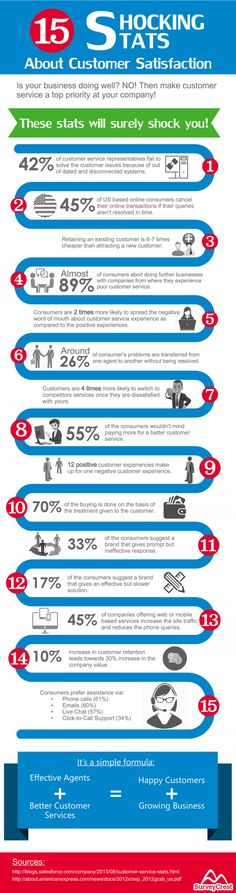 15 Shocking Stats About Customer Satisfaction