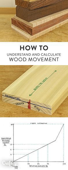 Understanding Wood Movement Understanding wood movement how wood behaves in response to changes in humidity is essential for knowledge for all woodworkers. The post Understanding Wood Movement appeared first on Woodworking Diy. Woodworking Techniques, Woodworking Classes, Popular Woodworking, Woodworking Furniture, Fine Woodworking, Woodworking Crafts, Woodworking Garage, Woodworking Tutorials, Grizzly Woodworking