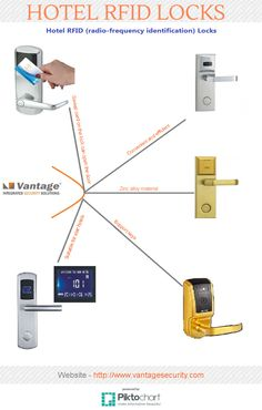 Hotel RFID Locks or Radio Frequency Identification locks are very cruical for any reputable hotel, as it not only gives privacy to visitors but also ensure that only authorised person can enter into the room.