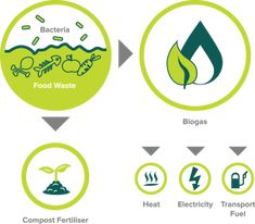 Anaerobic Digestion is a natural, decomposition process. Through this process, biomass is converted into a variety of resources. Compost, Anaerobic Digestion, Food For Digestion, Food Waste, Survival Kit, Vector Icons, Pj, Organic, Illustrations