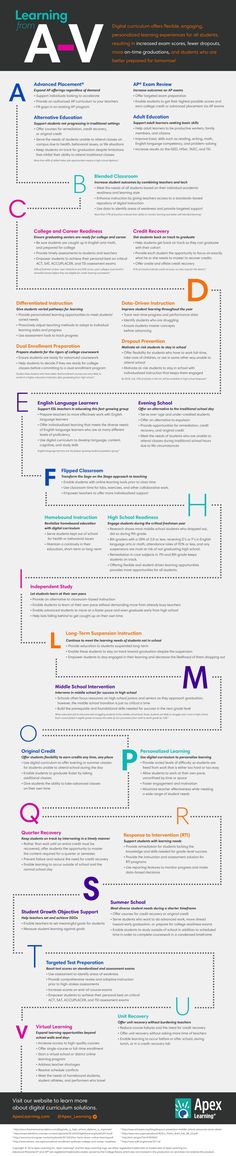 Educational infographic : Digital Curriculum from A-V Infographic elearninginfograp Learning Psychology, Learning Goals, Ell Students, Digital Literacy, Differentiated Instruction, Instructional Design, Blended Learning, Educational Technology, Teaching English