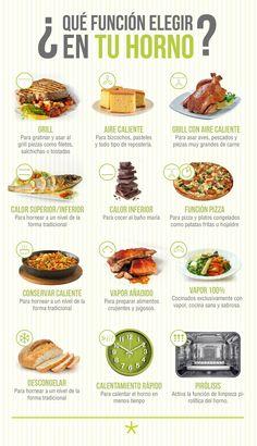 Elige la función de tu horno en función del alimento.