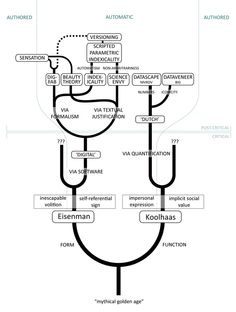 Wes Jones' Big Forking Dilemma diagram from HDM 32.