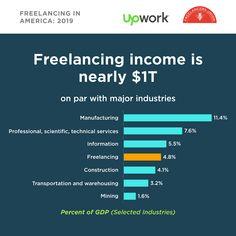 Freelancing in America: 2019 Survey - Upwork Career Path, Entrepreneur, Study, America, Sea, Blue, Studio, Ocean, Studying