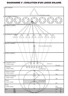 Conscience Collective, Line Chart, Diagram, Logo, God, Logos, Environmental Print