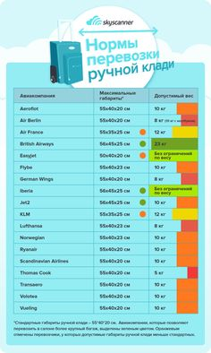 Cabin luggage: guide to hand baggage sizes and weight restrictions British Airways, Air France, Travel Abroad, Travel Packing, Travel Europe, E Dublin, Hand Baggage, Cabin Luggage, Kids Luggage