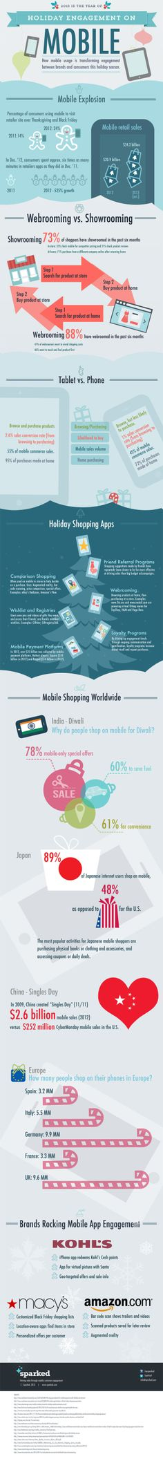 Holiday engagement on mobile #infografia #infographic #ecommerce
