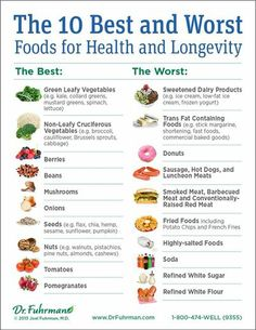"""Wanna live a long & healthy life? BREAK UP with dairy, trans fat, soda, refined sugar, refined white flour, lunch meat, salt & fried foods...common sense really. You won't starve, I promise! You just have to learn new eating habits;)  Funny how """"donuts"""" are in their own category all together! Do that many people eat donuts? LOL"""