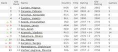 Publication du classement Elo Fide des échecs au 1er janvier 2015 - https://lnkd.in/dBS-sWR #echecs   #chess   #fide
