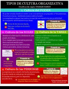 Tipos de cultura organizativa según Charles Handy via: http://elblogdelmandointermedio.com #infografia #infographic #rrhh