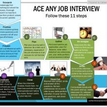 11 Steps to Ace Any Job Interview!