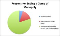 That'd be me... monopoly, the game, game night, famili, funny pictures, funni, board games, true stories, pie charts