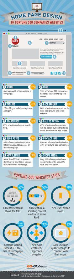 Web design : les home pages des Fortune500 [Infographie]