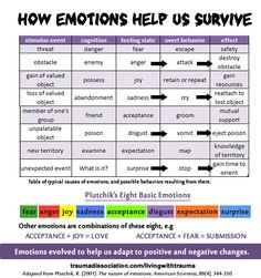 From http://traumadissociation.com/livingwithtrauma - Plutchik's The Nature of Emotions