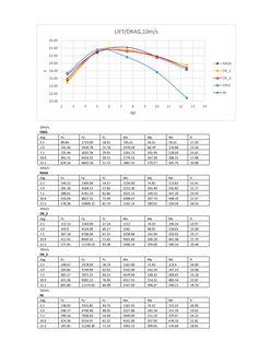 Computational Fluid Dynamics, Nasa, Line Chart