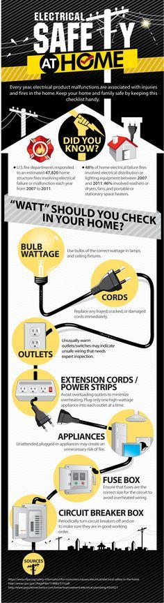 Electrical Safety in Your Home: Infographic