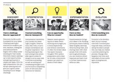 5 phases and design, IDEO