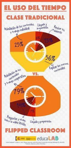 Infografía sobre el uso del tiempo en una clase tradicional y en una clase invertida.