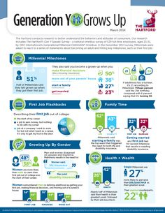 A great infographic that highlights generation y and millennial milestones.