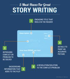 Agile Infographics: Story Card Anatomy Infographic